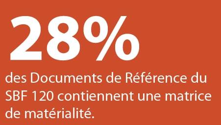 28% des Documents de Référence du SBF 120 contiennent une matrice de matérialité.